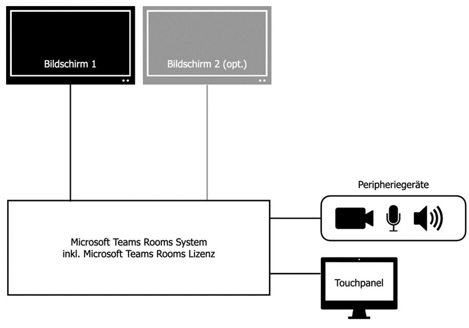 Model-Teams-Rooms