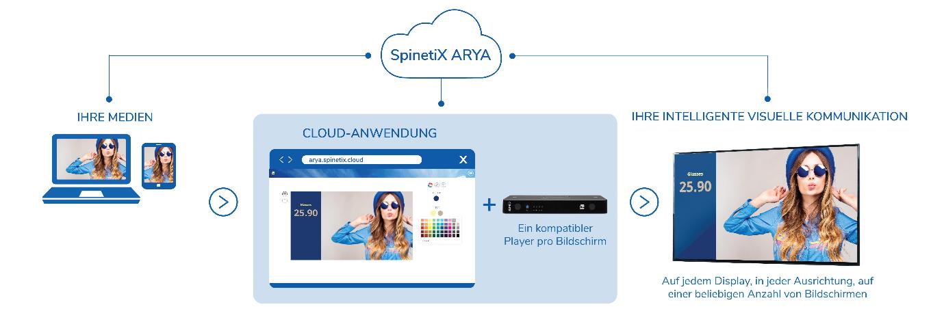 SpinetiX-ARYA-Übersicht